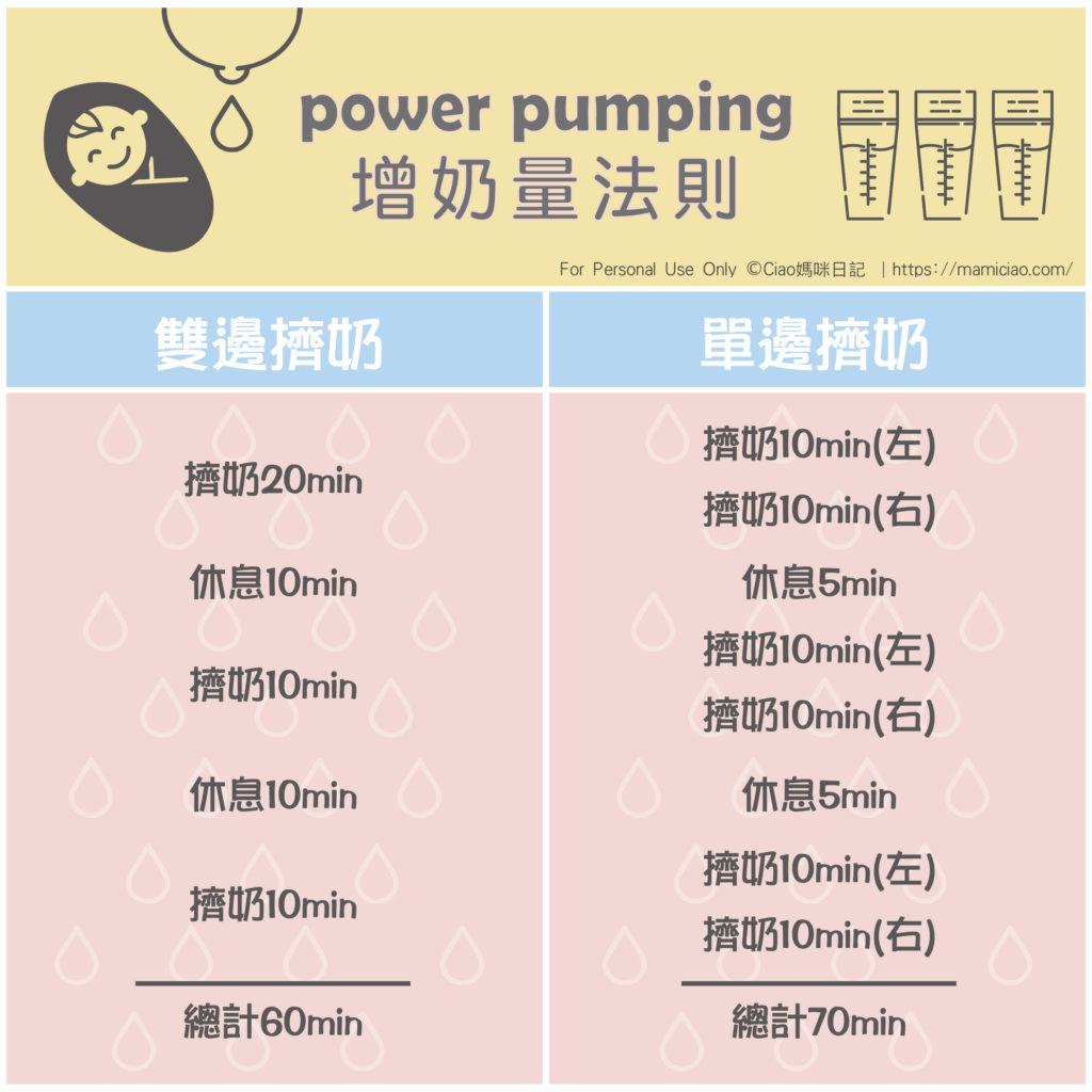 poewr pumping增奶法則